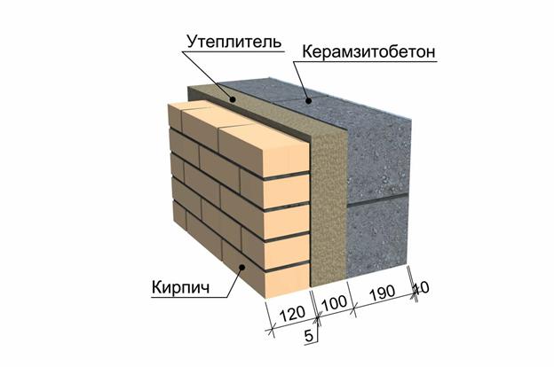 Разрез стены дома из керамзитоблока. Стена: облицовочный кирпич, мин.утеплитель, креамзитоблок.